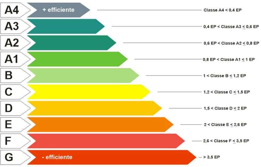 Certificazione energetica ape per il tuo immobile nella - Classe energetica casa g ...