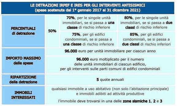 tabella quote detrazione sisma bonus